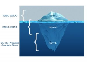 Iceberg illustration 300x214 - Biomarkers