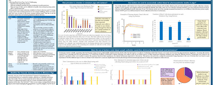 Poster: The Use of Modified Rat Vascular Access ButtonsTM to Refine  Repeat Blood Sample Collection in Miniature Pigs