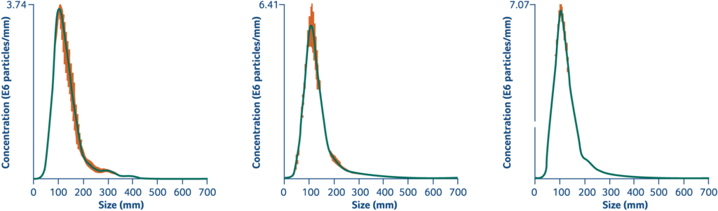 FR131 Genomics Graphic 2 1024x301 - Exosomes Qualification and Profiling Services